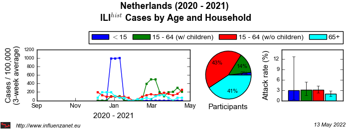 Netherlands 2020 - 2021 Age and Household