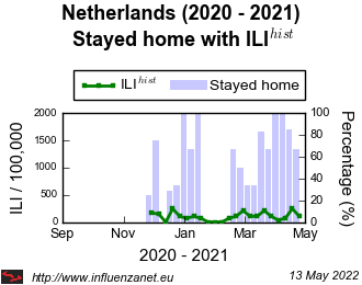 Netherlands 2020 - 2021 Stayed home