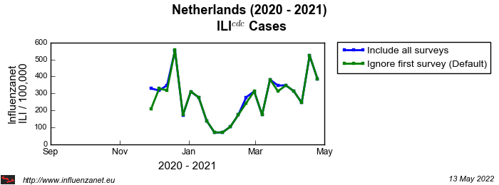 Netherlands 2020 - 2021 First survey