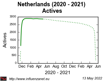 Netherlands 2020 - 2021 Actives