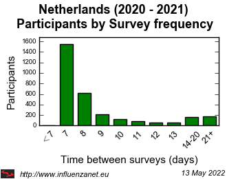 Netherlands 2020 - 2021 Survey frequency