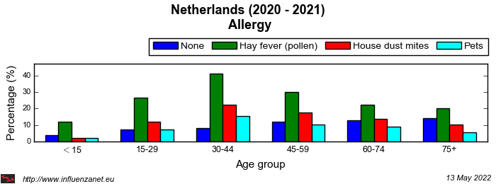 Netherlands 2020 - 2021 Allergy