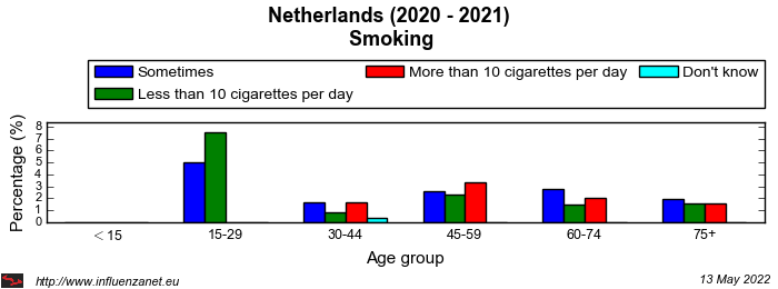 Netherlands 2020 - 2021 Smoking