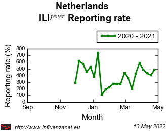 Netherlands 2020 - 2021 ILI<sup>fever</sup>